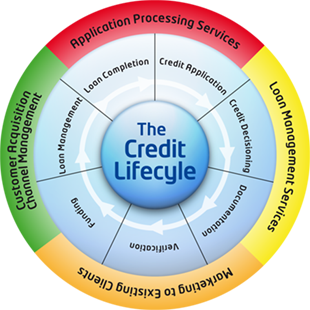 credit-lifecycle-small